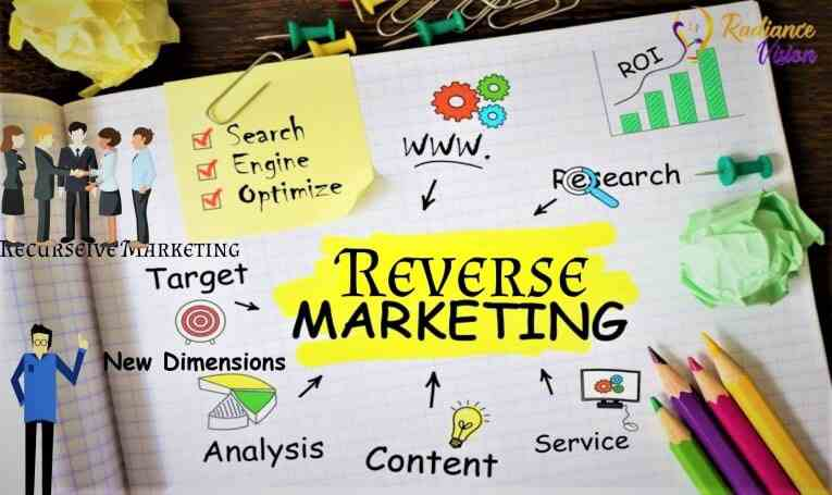 Reverse Marketing identifying the needs of the customers