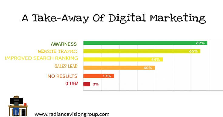 A Take-Away of Digital Marketing