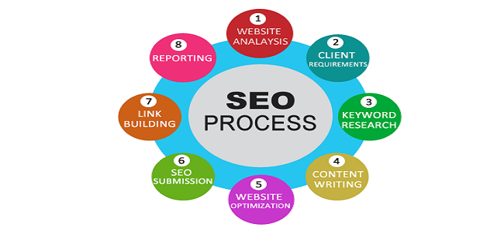 SEO SERVICES AND MARKETING  STRATEGIES IN MUMBAI | NAVI MUMBAI