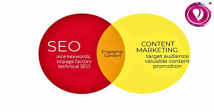 Tools for SEO services and content marketing related tasks