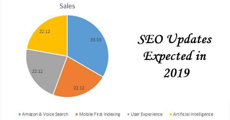 SEO Updates Expected in 2019