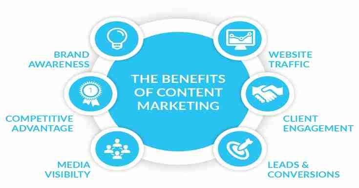 How to do Effective Content Marketing