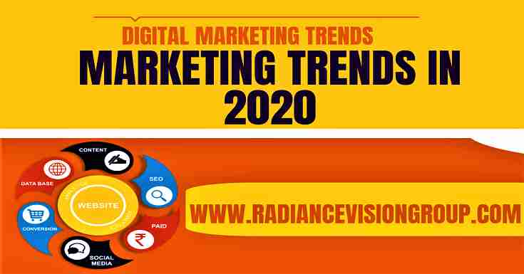 Marketing and its Trends in 2020