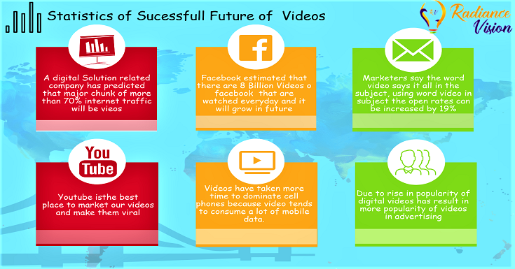 Statistics of Sucessfull Future of Video Marketing