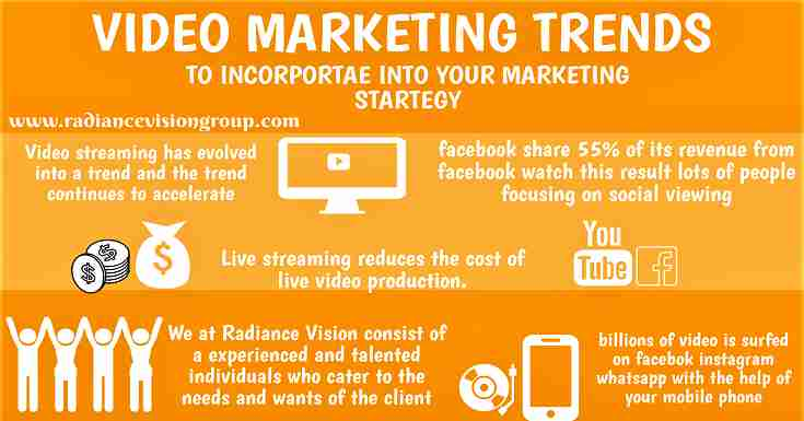 Video Marketing Trends To Incorporate Into Your Marketing Strategy