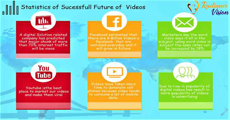 Statistics of Sucessfull Future of Video Marketing